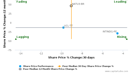 Natura Cosméticos SA breached its 50 day moving average in a Bearish Manner : NATU3-BR : September 19, 2016