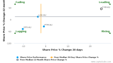 ClearView Wealth Ltd.: Leads amongst peers with strong fundamentals