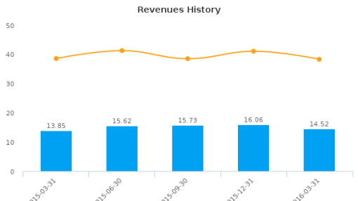 Auxilio, Inc. :AUXO-US: Earnings Analysis: Q1, 2016 By the Numbers : June 28, 2016