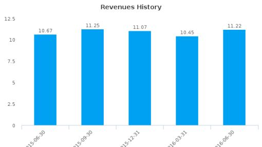 Chesapeake Financial Shares, Inc. (Maryland) :CPKF-US: Earnings Analysis: Q2, 2016 By the Numbers : July 21, 2016