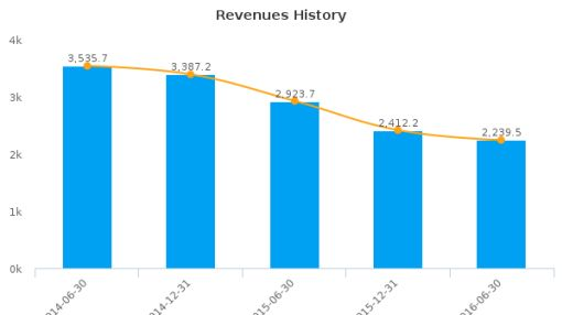 Sims Metal Management Ltd. :SGM-AU: Earnings Analysis: For the six months ended June 30, 2016 : August 31, 2016