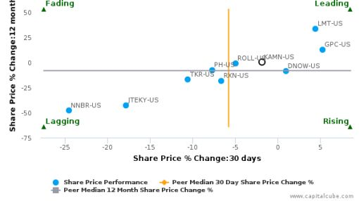 Kaman Corp. breached its 50 day moving average in a Bearish Manner : KAMN-US : July 6, 2016