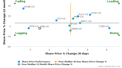 F.N.B. Corp. (Pennsylvania) breached its 50 day moving average in a Bearish Manner : FNB-US : September 14, 2016