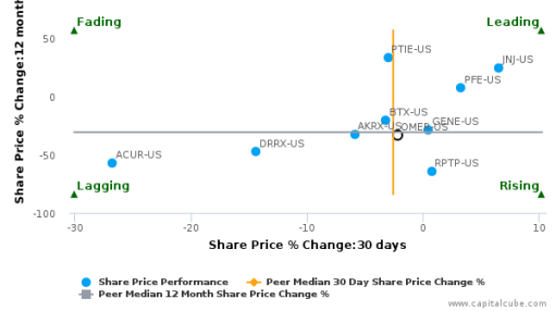 Omeros Corp. breached its 50 day moving average in a Bullish Manner : OMER-US : July 6, 2016