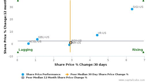 Argo Group International Holdings Ltd. breached its 50 day moving average in a Bearish Manner : AGII-US : July 19, 2016