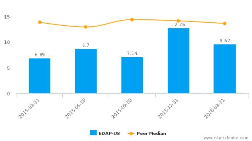 EDAP TMS SA :EDAP-US: Earnings Analysis: Q1, 2016 By the Numbers : June 8, 2016