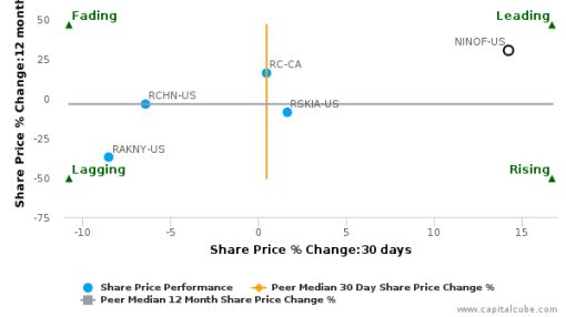 Nikon Corp. breached its 50 day moving average in a Bullish Manner : NINOF-US : August 5, 2016