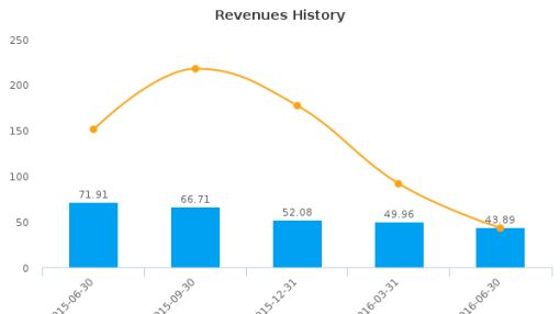 Total Energy Services, Inc. :TOT-CA: Earnings Analysis: Q2, 2016 By the Numbers : August 16, 2016