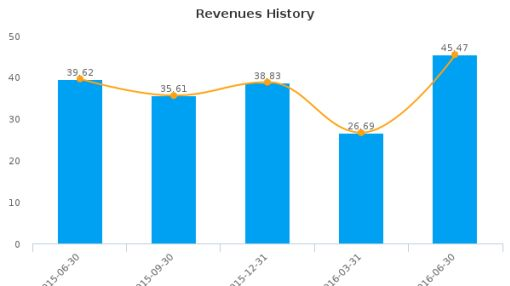 Silvercorp Metals, Inc. :SVM-CA: Earnings Analysis: Q1, 2017 By the Numbers : August 12, 2016