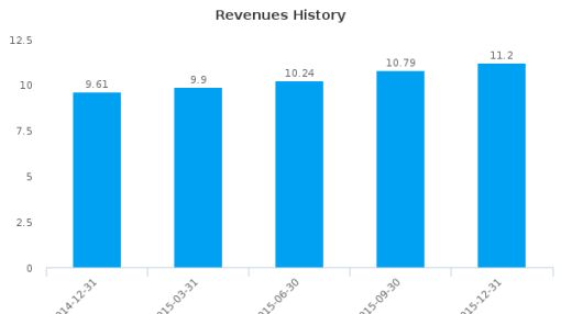 Dynasil Corp. of America :DYSL-US: Earnings Analysis: Q1, 2016 By the Numbers