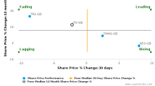 ITE Group Plc breached its 50 day moving average in a Bearish Manner : ITE-GB : February 9, 2017