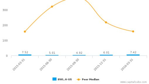 Bowl America, Inc. :BWL.A-US: Earnings Analysis: Q3, 2016 By the Numbers
