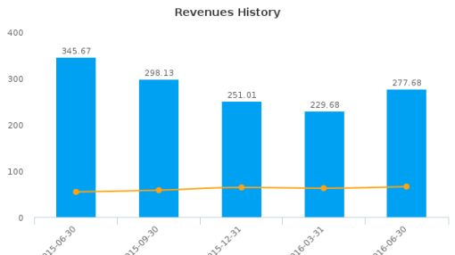 Ocwen Financial Corp. :OCN-US: Earnings Analysis: Q2, 2016 By the Numbers : August 5, 2016