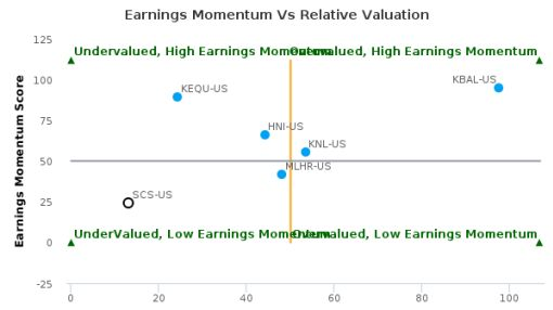 Steelcase, Inc. breached its 50 day moving average in a Bearish Manner : SCS-US : September 26, 2016
