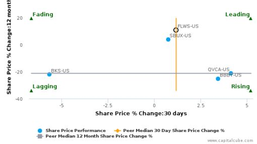 1-800-FLOWERS.COM, Inc. breached its 50 day moving average in a Bullish Manner : FLWS-US : September 8, 2016