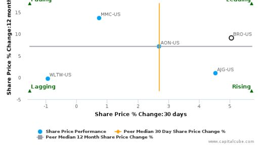 Brown & Brown, Inc. breached its 50 day moving average in a Bullish Manner : BRO-US : July 20, 2016