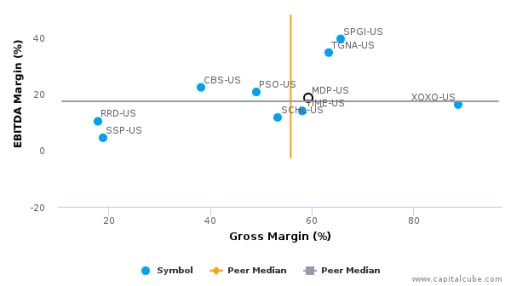 Meredith Corp. :MDP-US: Earnings Analysis: 2016 By the Numbers : August 22, 2016