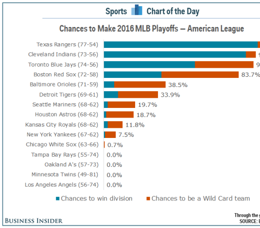 13 MLB teams are still battling for the final 5 playoff spots