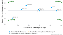 Reliance Steel & Aluminum Co. breached its 50 day moving average in a Bearish Manner : RS-US : January 18, 2017