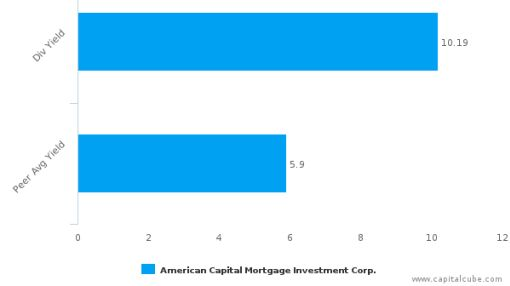 American Capital Mortgage Investment Corp. : MTGE-US: Dividend Analysis : June 30th, 2016 (record date) : By the numbers : July 13, 2016