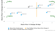 Ball Corp. breached its 50 day moving average in a Bearish Manner : BLL-US : October 10, 2016