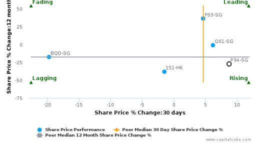 Delfi Ltd. breached its 50 day moving average in a Bullish Manner : P34-SG : July 21, 2016