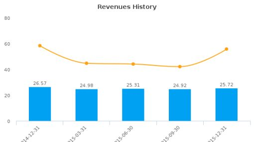 Pointer Telocation Ltd. Earnings Analysis: Q4, 2015 By the Numbers