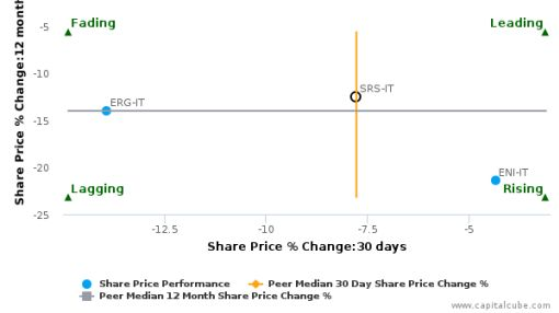 Saras SpA breached its 50 day moving average in a Bearish Manner : SRS-IT : June 28, 2016