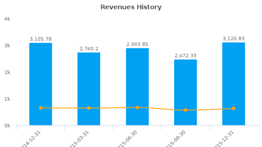 Sony Financial Holdings, Inc. :SYFHF-US: Earnings Analysis: Q3, 2016 By the Numbers