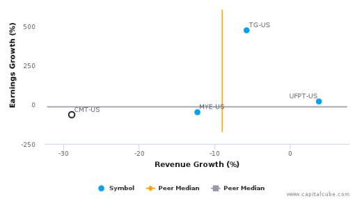 Core Molding Technologies, Inc. :CMT-US: Earnings Analysis: Q2, 2016 By the Numbers : August 11, 2016