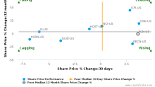 FTI Consulting, Inc. breached its 50 day moving average in a Bearish Manner : FCN-US : October 20, 2016