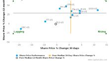 Flowserve Corp. breached its 50 day moving average in a Bearish Manner : FLS-US : May 26, 2017
