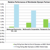 Here's what the stock market does during the summer Olympic Games