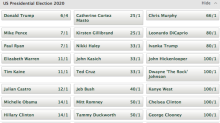 Here are the odds on the 2020 presidential election (from Elizabeth Warren to Kanye West)