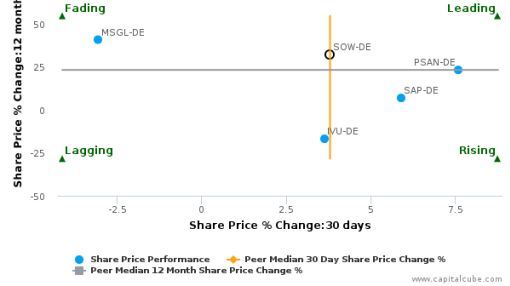 Software AG breached its 50 day moving average in a Bullish Manner : SOW-DE : July 15, 2016