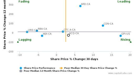 AutoCanada, Inc. breached its 50 day moving average in a Bullish Manner : ACQ-CA : August 9, 2016