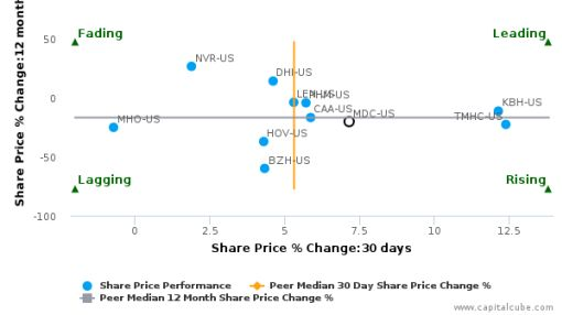 M.D.C. Holdings, Inc. breached its 50 day moving average in a Bullish Manner : MDC-US : June 21, 2016