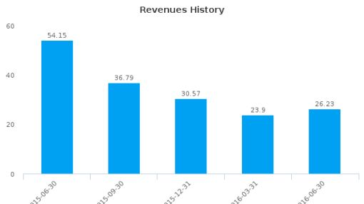 FBR & Co. :FBRC-US: Earnings Analysis: Q2, 2016 By the Numbers : July 21, 2016