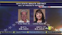 16th District vote leans towards Vidak