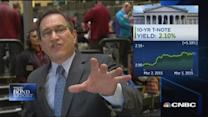 Santelli: Treasurys moving higher in yield, lower in pric...