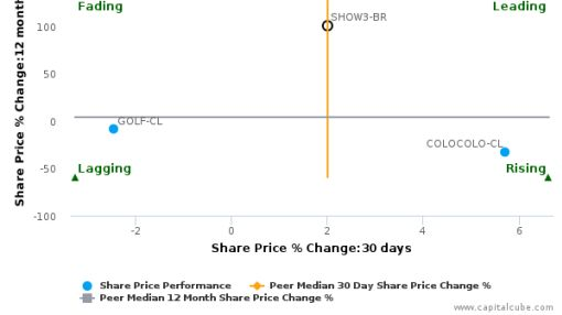 T4F Entretenimento SA breached its 50 day moving average in a Bullish Manner : SHOW3-BR : July 25, 2016