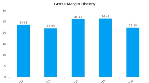 Vibrant Group Ltd. :BIP-SG: Earnings Analysis: 2016 By the Numbers : July 22, 2016