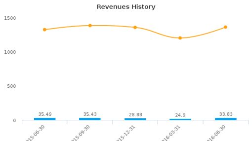 Investors Title Co. :ITIC-US: Earnings Analysis: Q2, 2016 By the Numbers : August 4, 2016