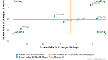 Kingfisher Plc breached its 50 day moving average in a Bearish Manner : KGF-GB : October 13, 2016