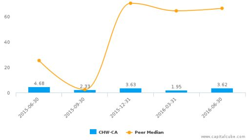 Chesswood Group Ltd. :CHW-CA: Earnings Analysis: Q2, 2016 By the Numbers : August 19, 2016
