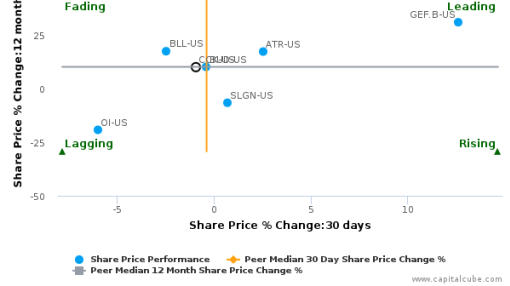 Crown Holdings, Inc. breached its 50 day moving average in a Bearish Manner : CCK-US : September 21, 2016