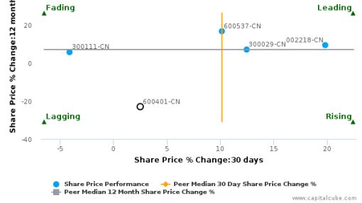 Hareon Solar Technology Co., Ltd. breached its 50 day moving average in a Bearish Manner : 600401-CN : July 15, 2016