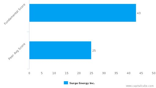 Surge Energy, Inc. – Value Analysis (TORONTO:SGY) : September 9, 2016