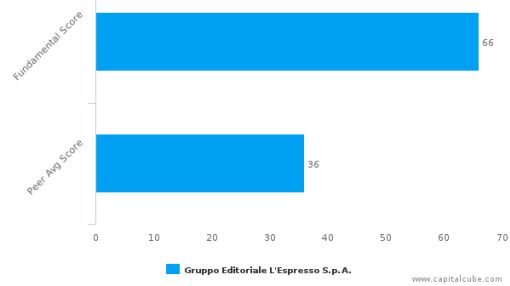Gruppo Editoriale l'Espresso SpA – Value Analysis (MILAN:ES) : September 13, 2016