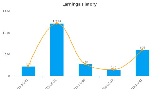 Carnival Corp. :CCL-US: Earnings Analysis: Q2, 2016 By the Numbers : July 22, 2016